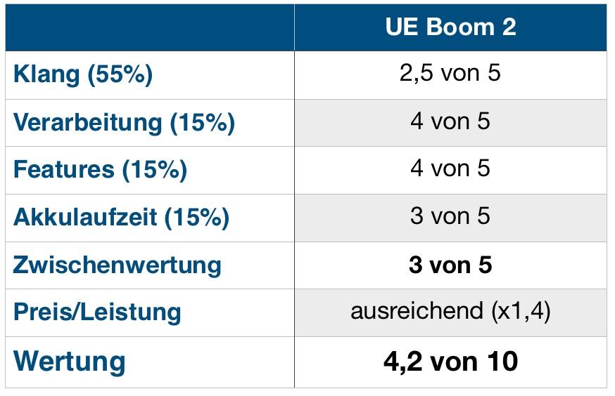 UE Boom 2 Wertung