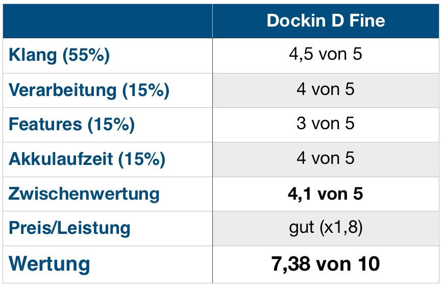 Dockin D Fine Wertung