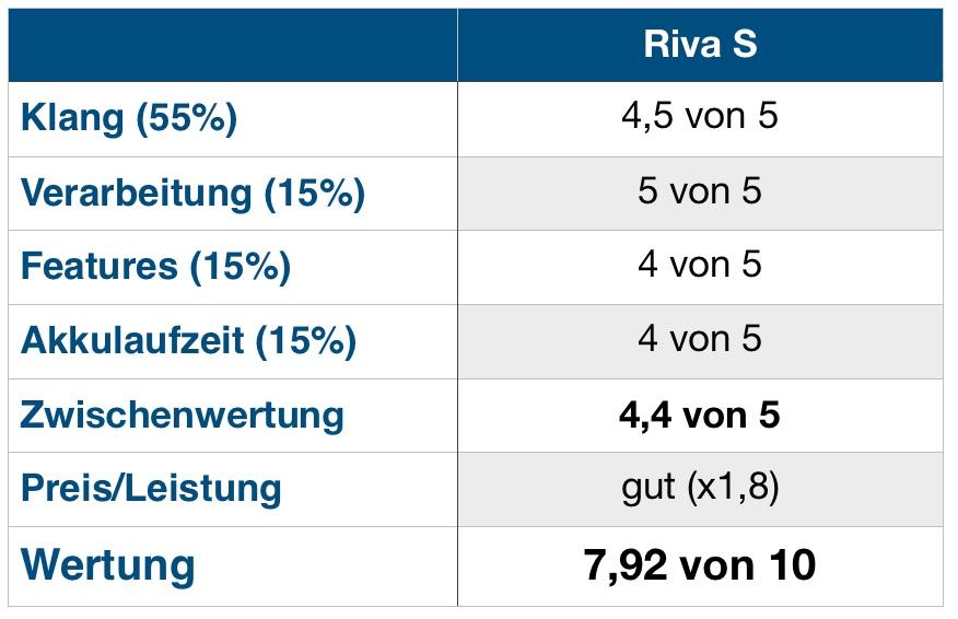 Riva S Wertung