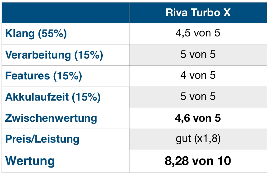 Riva Turbo X Wertung