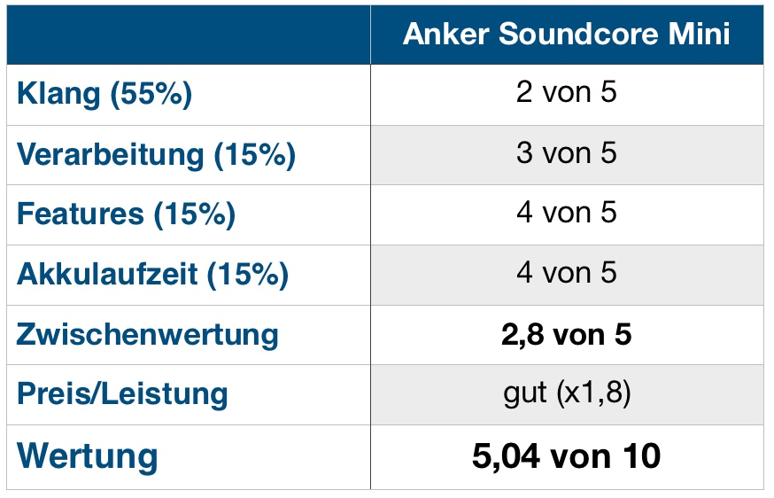 SoundCore Mini Wertung
