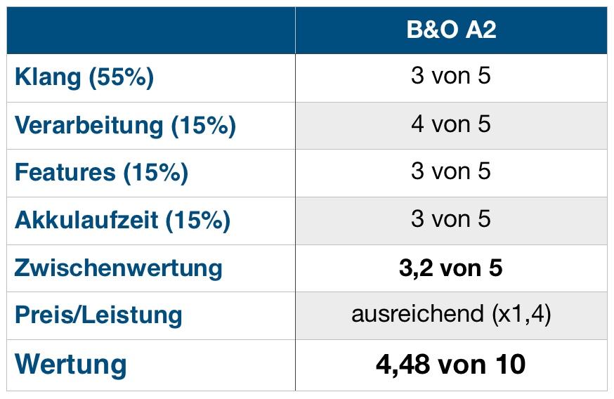 B&O A2 Wertung