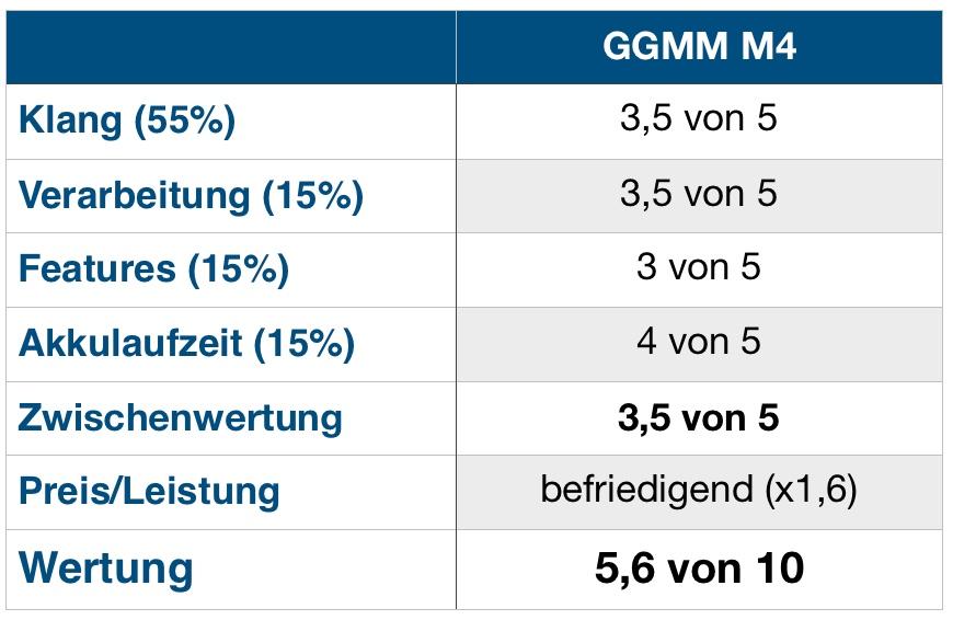 GGMM M4 Wertung