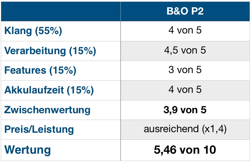 B&O P2 Wertung