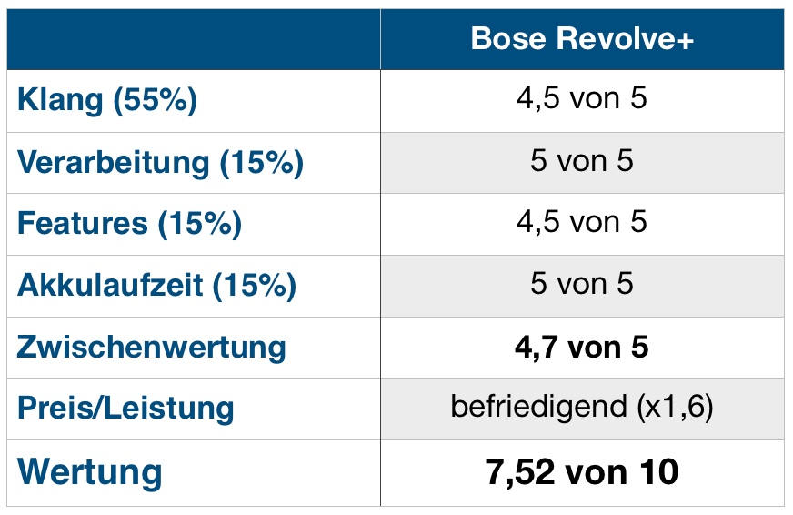 Bose Revolve Plus Wertung