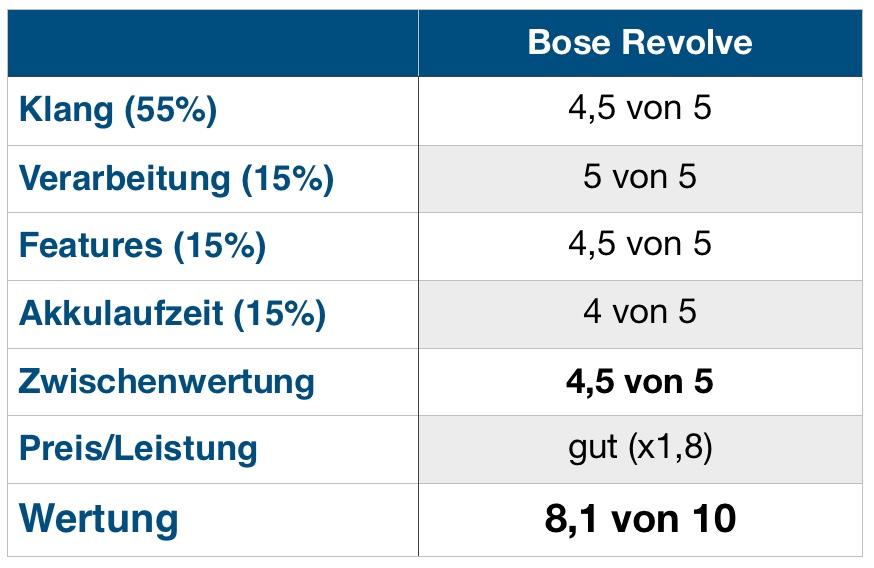 Bose Revolve Wertung