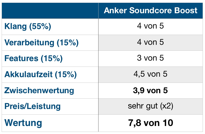 SoundCore Boost Wertung
