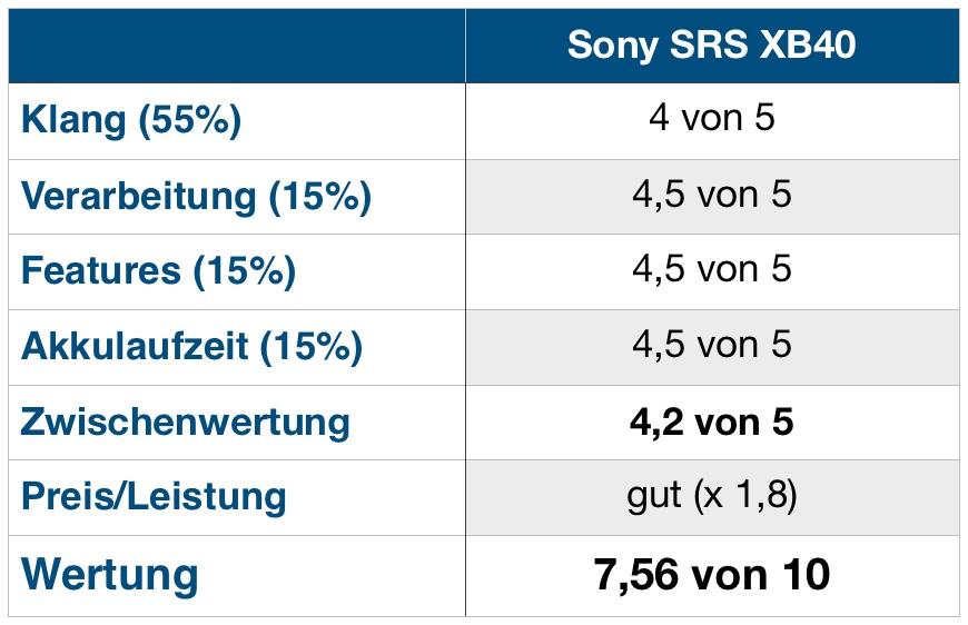 Sony XB40 Wertung