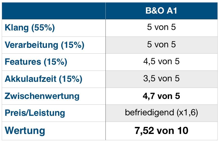 B&O A1 Wertung