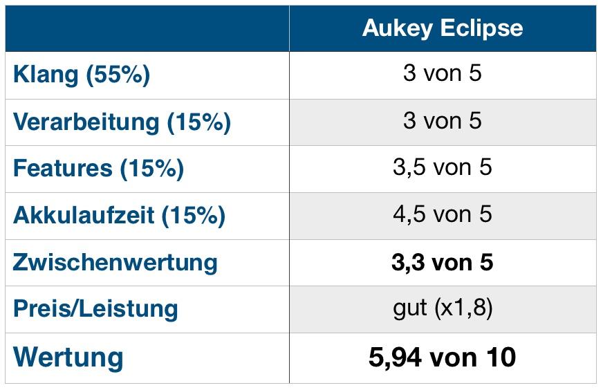 Aukey Eclipse Wertung