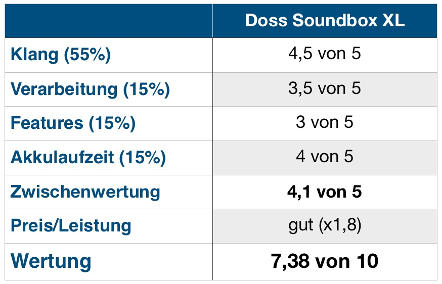 Doss Soundbox XL Wertung