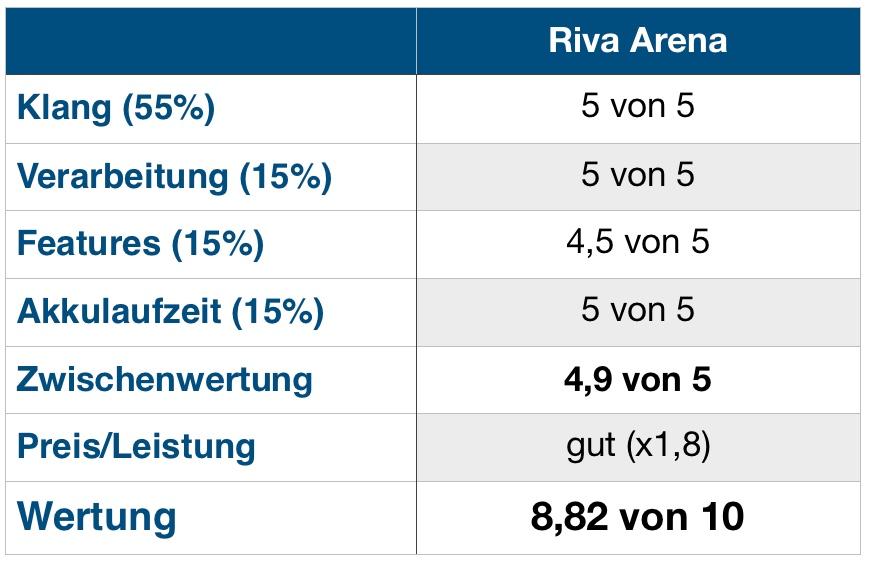 Riva Arena Wertung