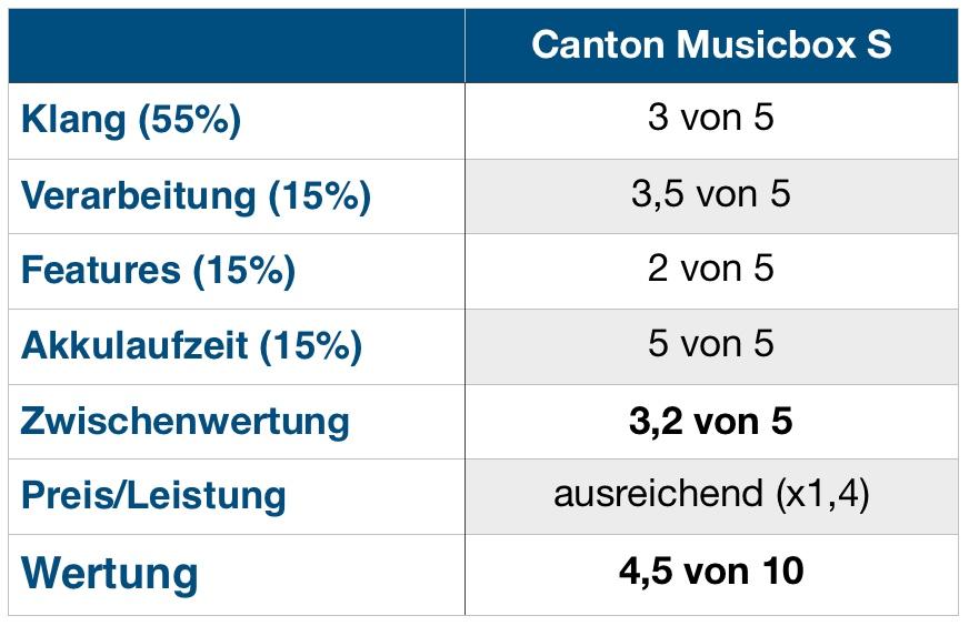 Musicbox S Wertung