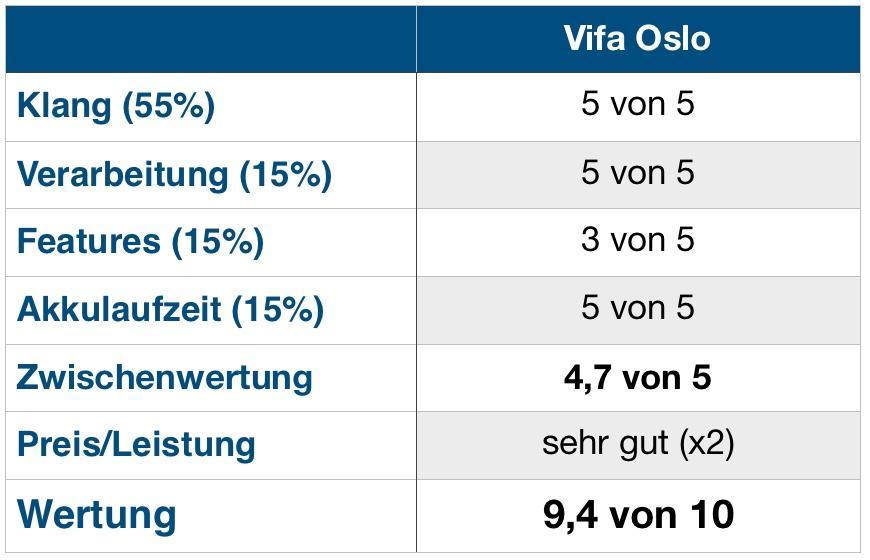 Vifa Oslo Wertung