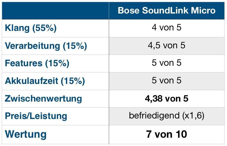 Bose Micro Wertung
