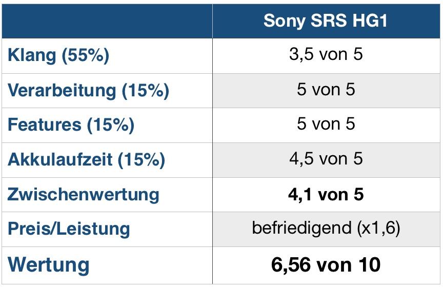 Sony SRS HG1 Wertung