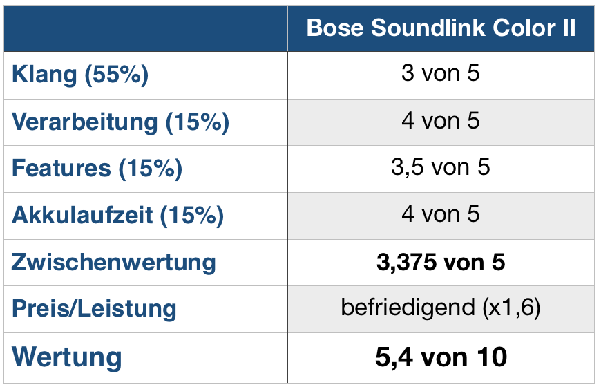 Bose Color 2 Wertung
