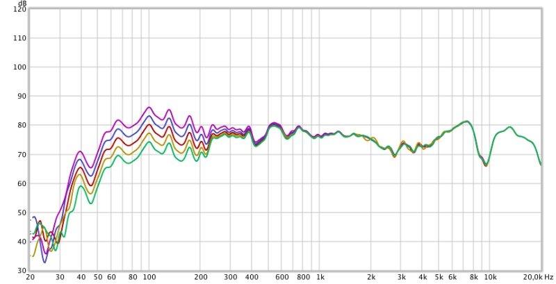 Boomster 2017 Frequenzmessung  und Klang