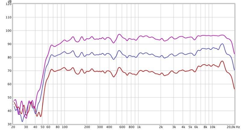 Denon Envaya DSB250 Freuquenz-Messung