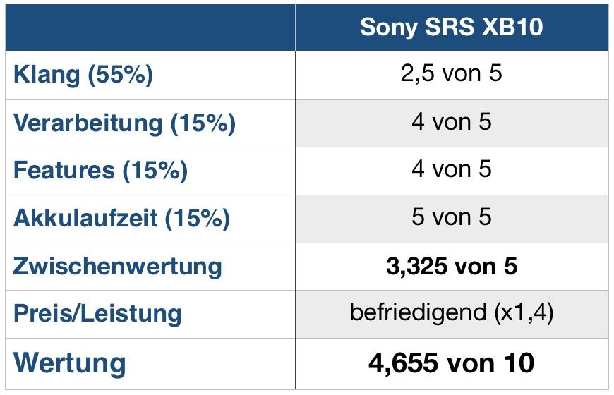 Sony XB10 Wertung