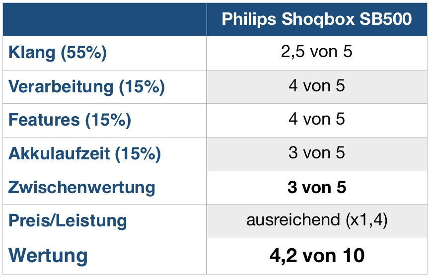 Philips Shoqbox SB500 Wertung