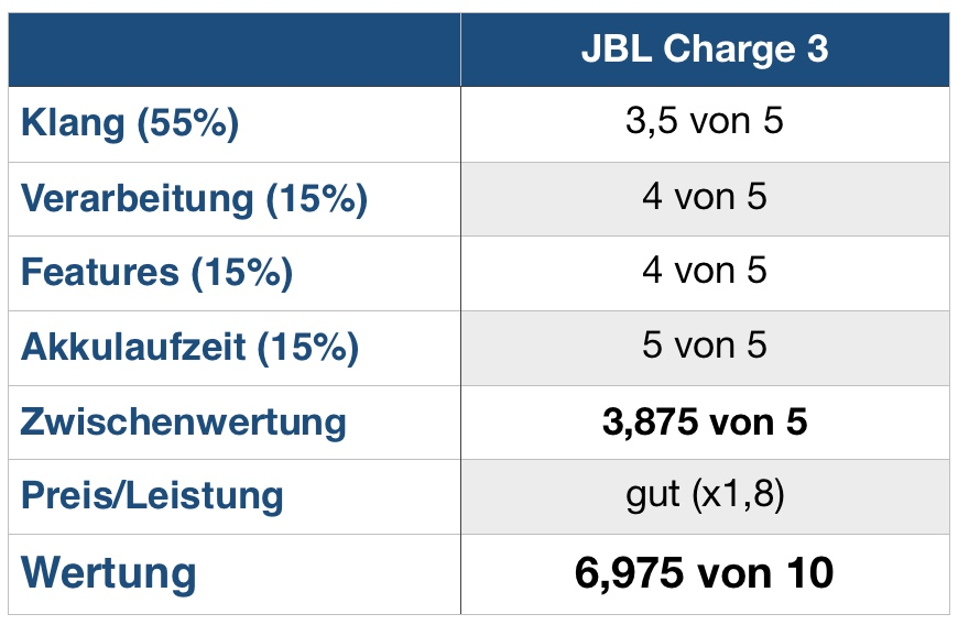 Charge 3 Wertung