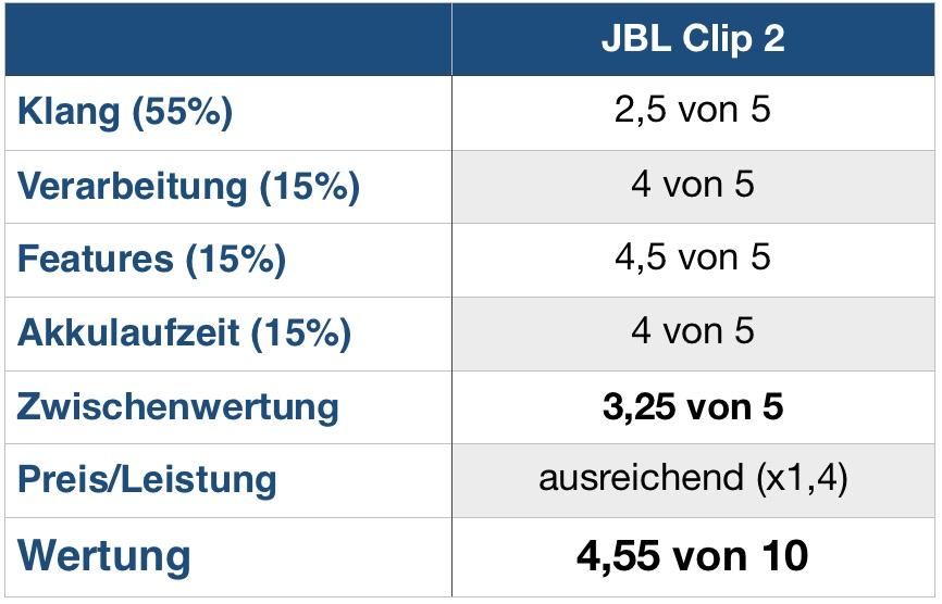 JBL Clip 2 Wertung