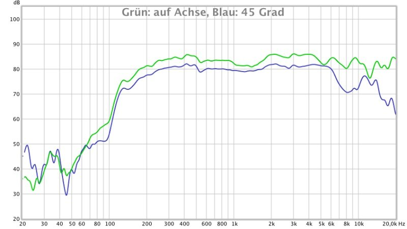 JBJBL Clip 2 Frequenz-Messung