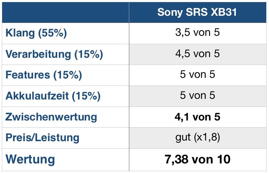 Sony XB31 Wertung