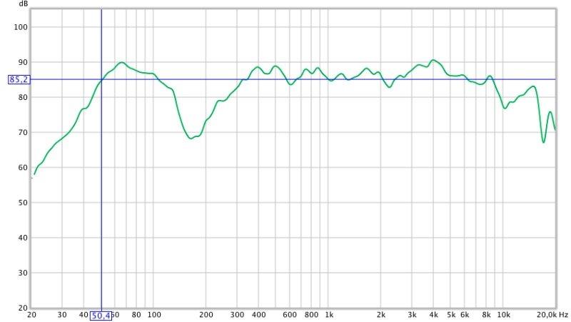 Telefunken WS5000 Frequenz-Messung