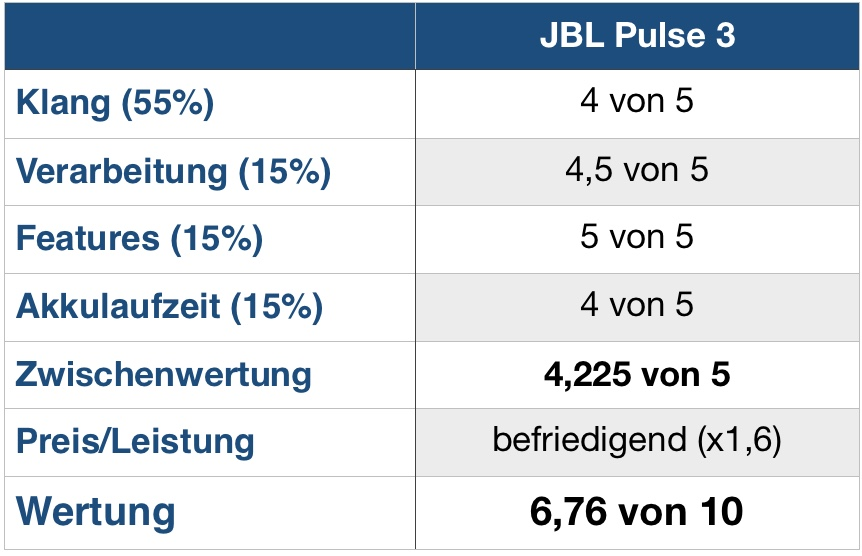 JBL Pulse 3 Wertung