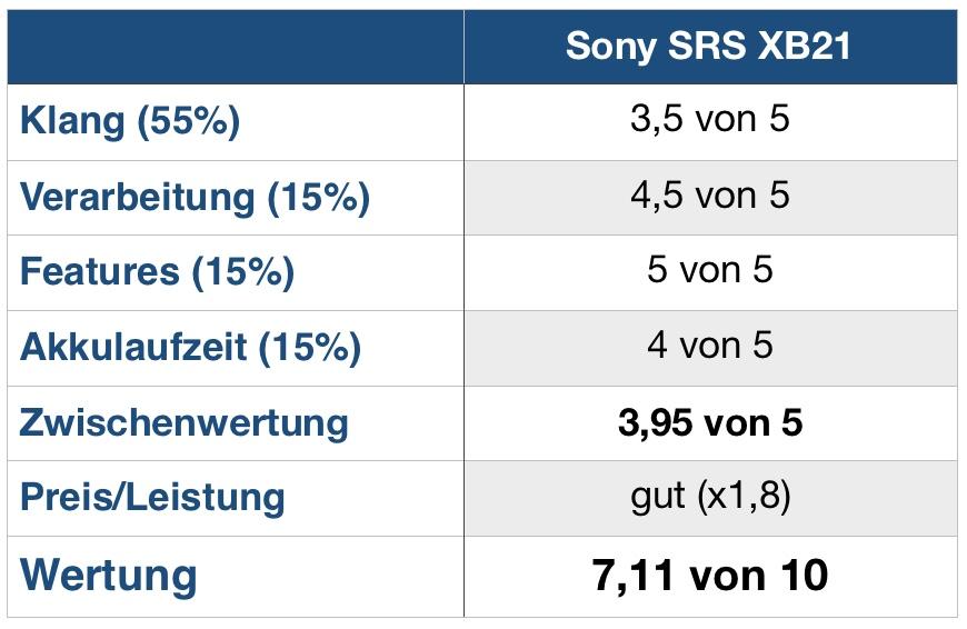 Sony XB21 Wertung