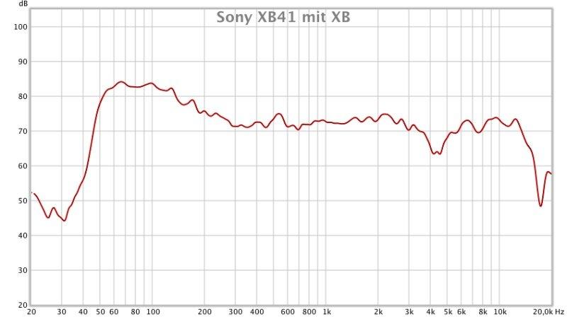Sony XB41 Frequenzmessung