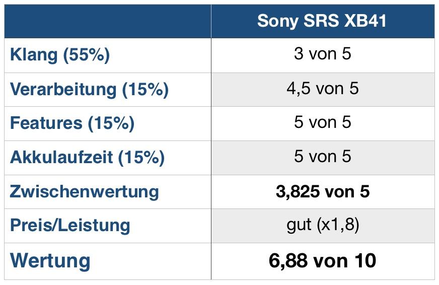 Sony XB41 Wertung