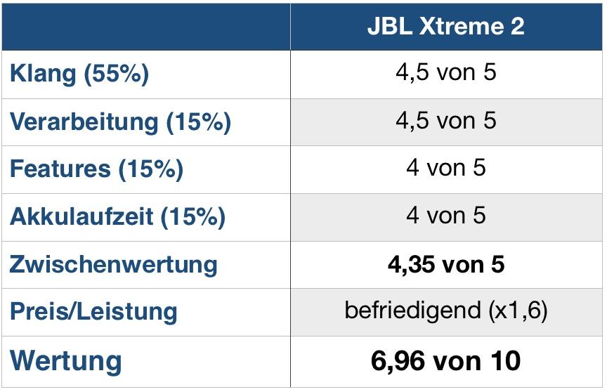 JBL Xtreme2 Wertung