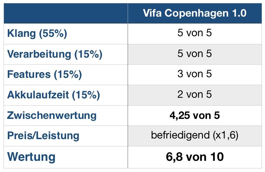 Vifa Copenhagen Wertung