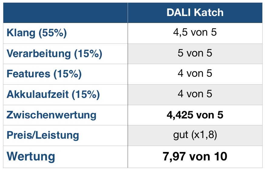 DALI Katch Wertung