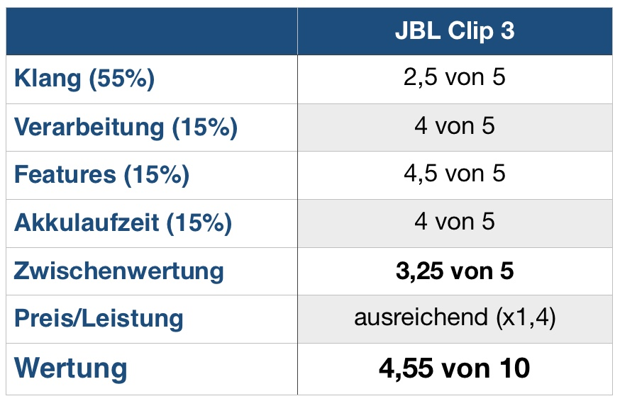 JBL Clip 3 Wertung
