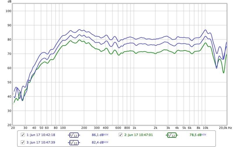 Klipsch Groove Frequenzmessung
