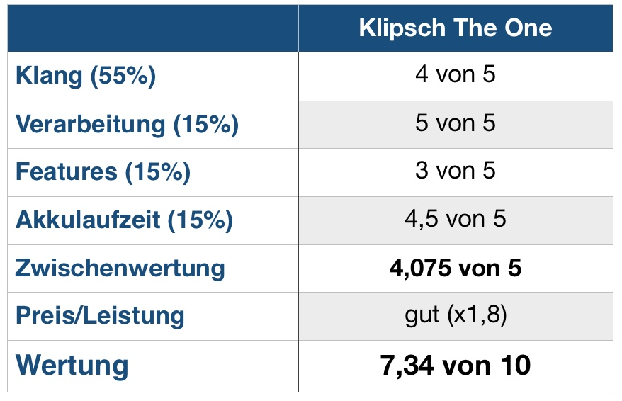 Klipsch The One Wertung