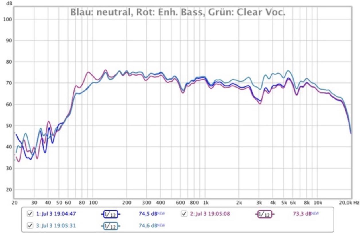 LG PK7 Frequenzmessung