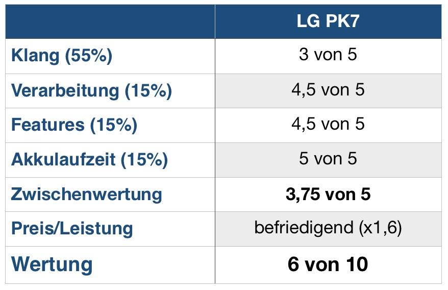 LG PK7 Wertung