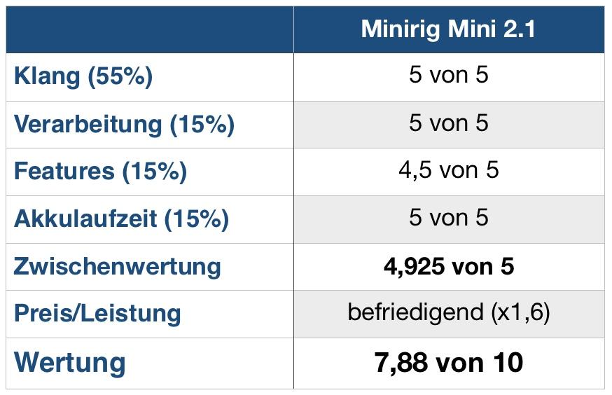 Minirig Mini 2.1 Wertung