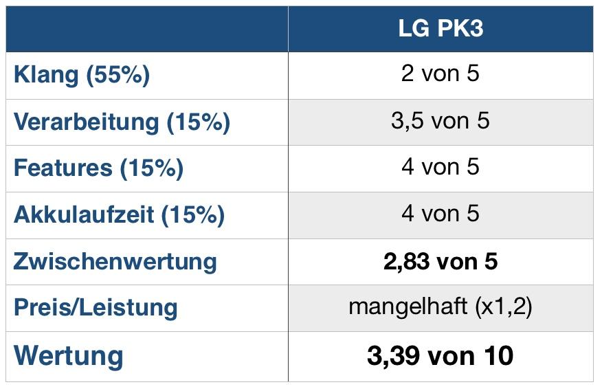LG PK3 Wertung