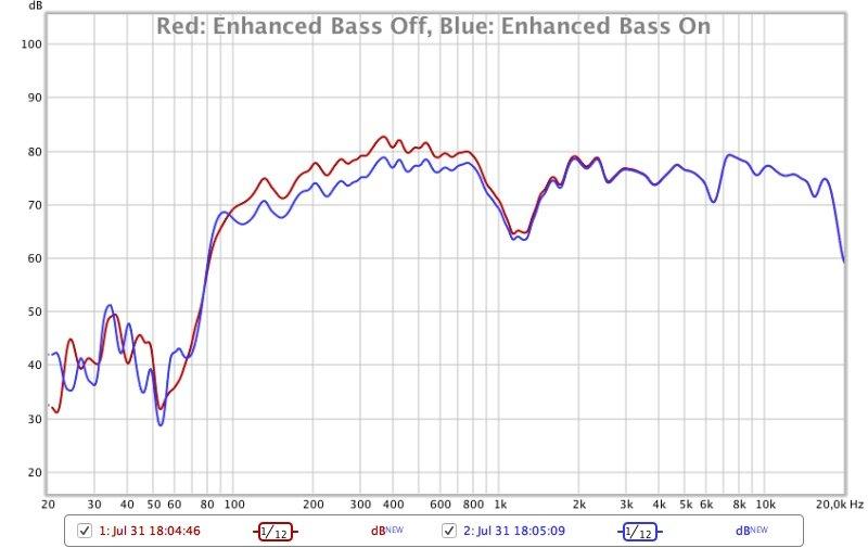 LG PK3 Frequenzmessung