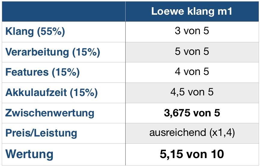 Loewe klang m1 Wertung