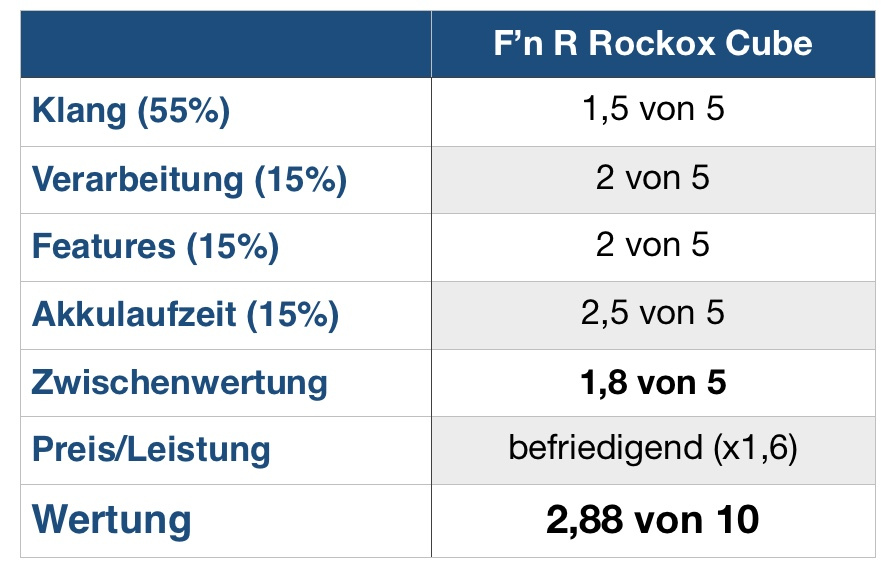 Rockbox Cube Wertung