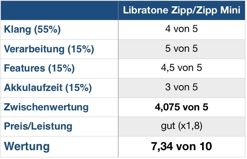 Libratone Zipp Wertung