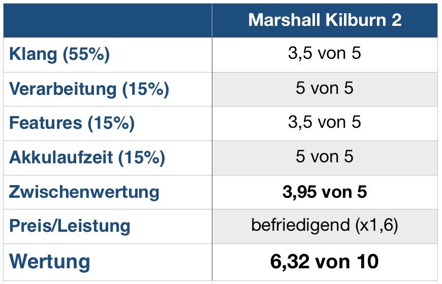 Marshall Kilburn 2 Wertung