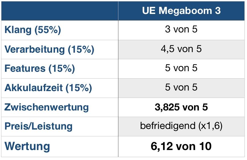Megaboom 3 Wertung